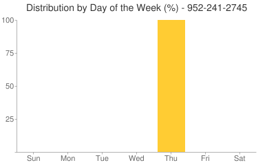 Distribution By Day 952-241-2745